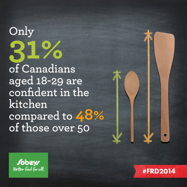 31% Canadians under 30 are confident in the kitchen