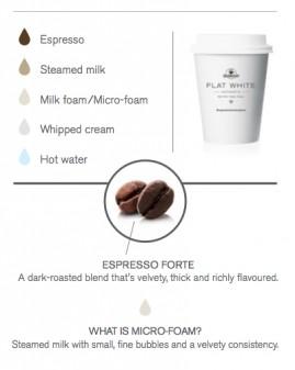 Coffee chart on eatlivetravelwrite.com