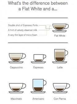 Second Cup coffee chart on eatlivetravelwrite.com