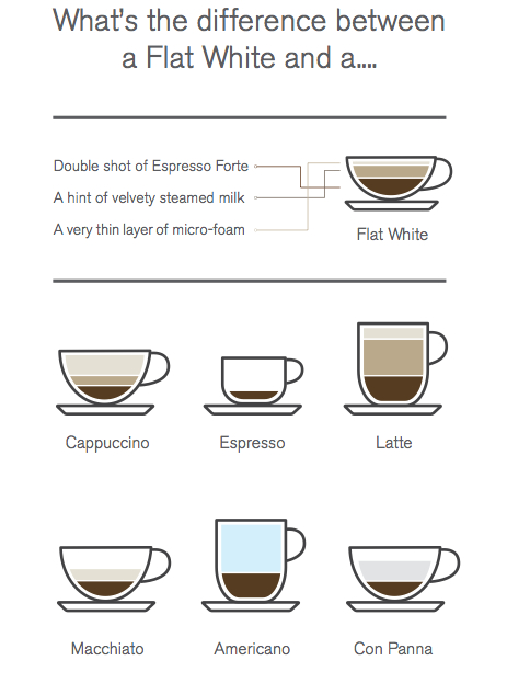 Second Cup coffee chart on eatlivetravelwrite.com