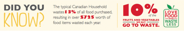 Food waste in Canada on eatlivetravelwrite.com