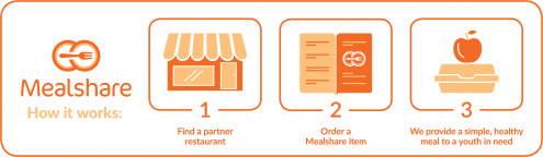 Mealshare Infographic on eatlivetravelwrite.com